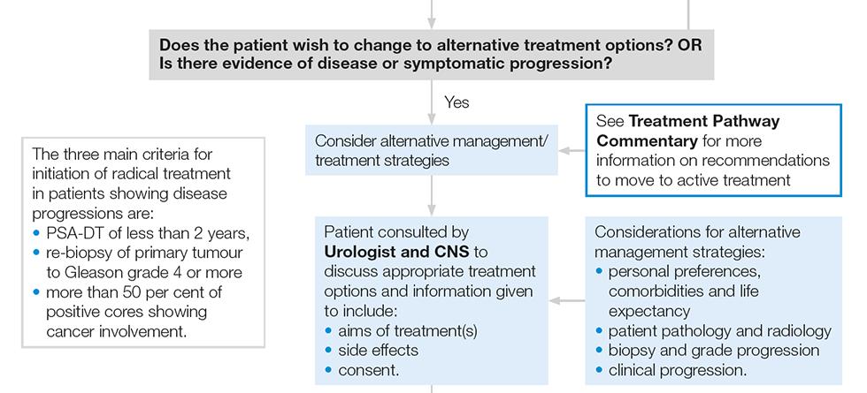 prostatitis treatment nice guidelines vizelés után viszkető érzés